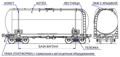 Ж/д цистерна