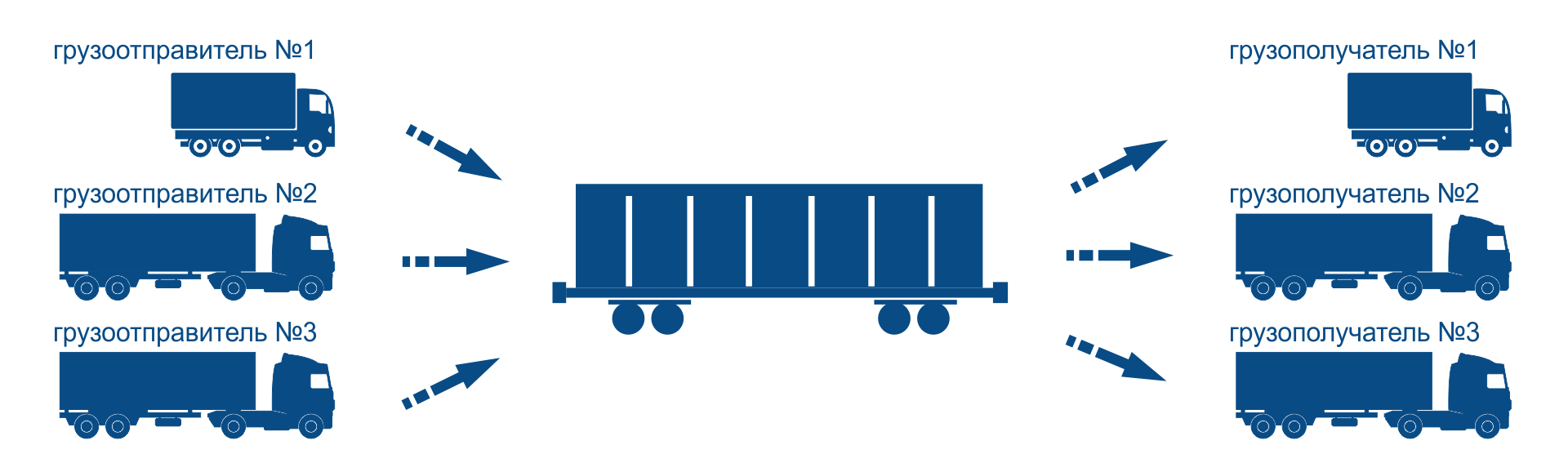 Ж/д перевозки сборных грузов